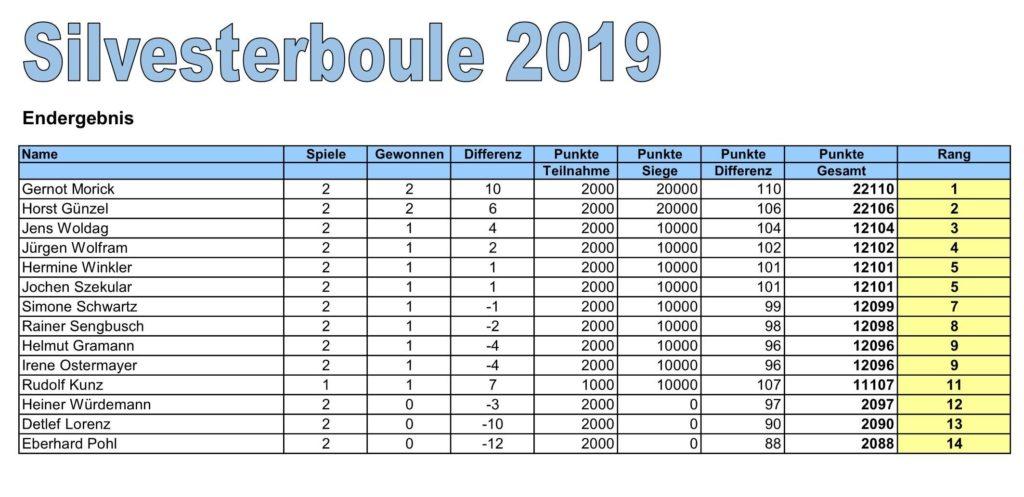 Silvesterboule 2019 1